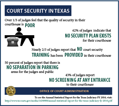 Court Security (2017 Infographic)