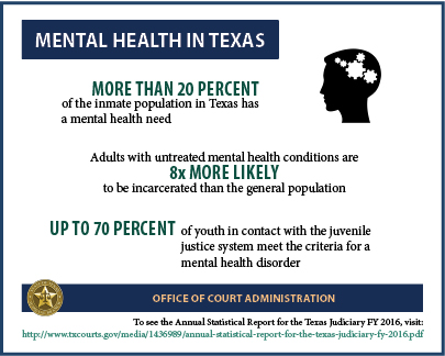 Mental Health (2017 Infographic)