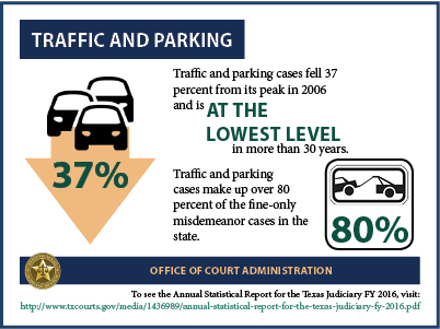 Traffic & Parking (2017 Infographic)